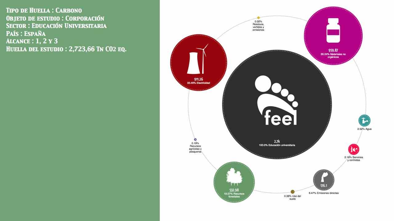 Educación Universitaria País: España Entidad: No público Alcance: 1, 2 y 3 Huella: 2,723,66 Tn CO2 eq.