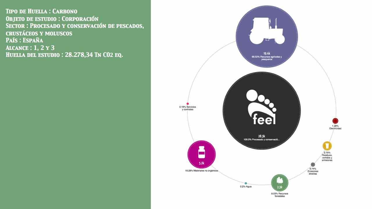 Procesado y conservación de pescados, crustáceos y moluscos País: España Entidad: No público Alcance: 1, 2 y 3 Huella:  28.278,34 Tn CO2 eq.