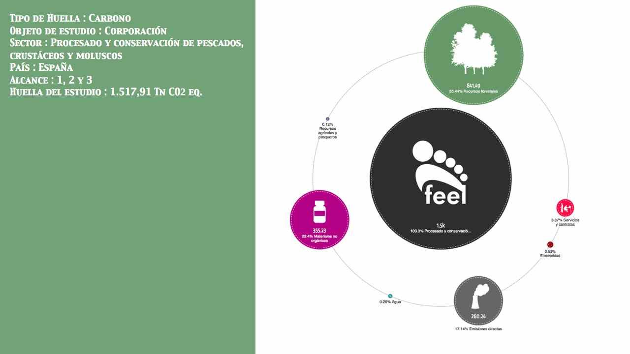 Procesado y conservación de pescados, crustáceos y moluscos País: España Entidad: No público Alcance: 1, 2 y 3 Huella: 1.517,91 Tn CO2 eq.