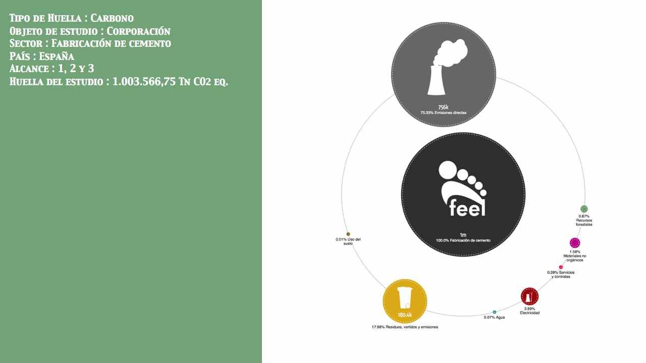 Fabricación de cemento  País: España Entidad: No público Alcance: 1, 2 y 3 Huella: 1.003.566,75 Tn CO2 eq.
