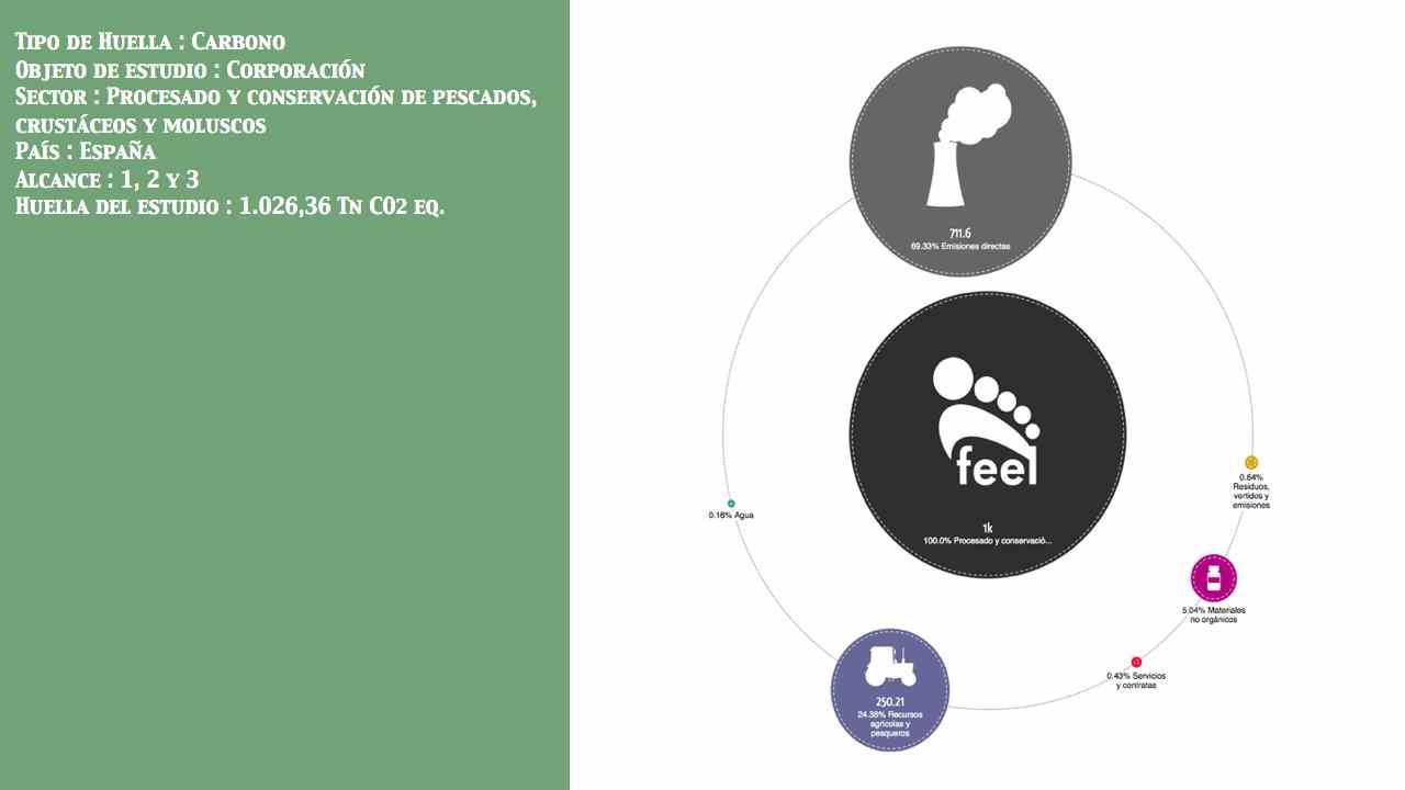 Procesado y conservación de pescados, crustáceos y moluscos País: España Entidad: No público Alcance: 1, 2 y 3 Huella: 1.026,36 Tn CO2 eq.