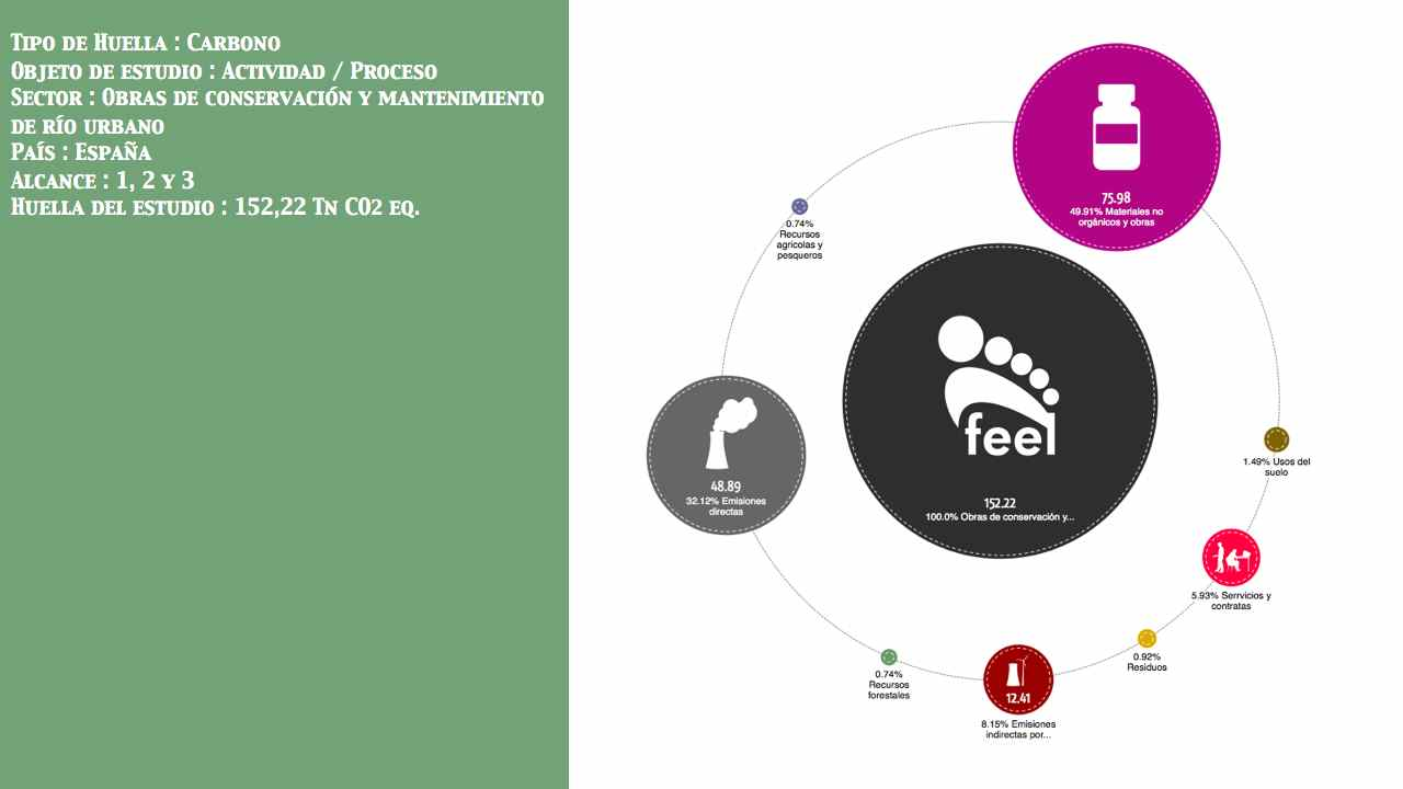 Obras de conservación y mantenimiento de río urbano País: España Entidad: No público  Alcance: 1, 2 y 3 Huella: 152,22 Tn CO2 eq.