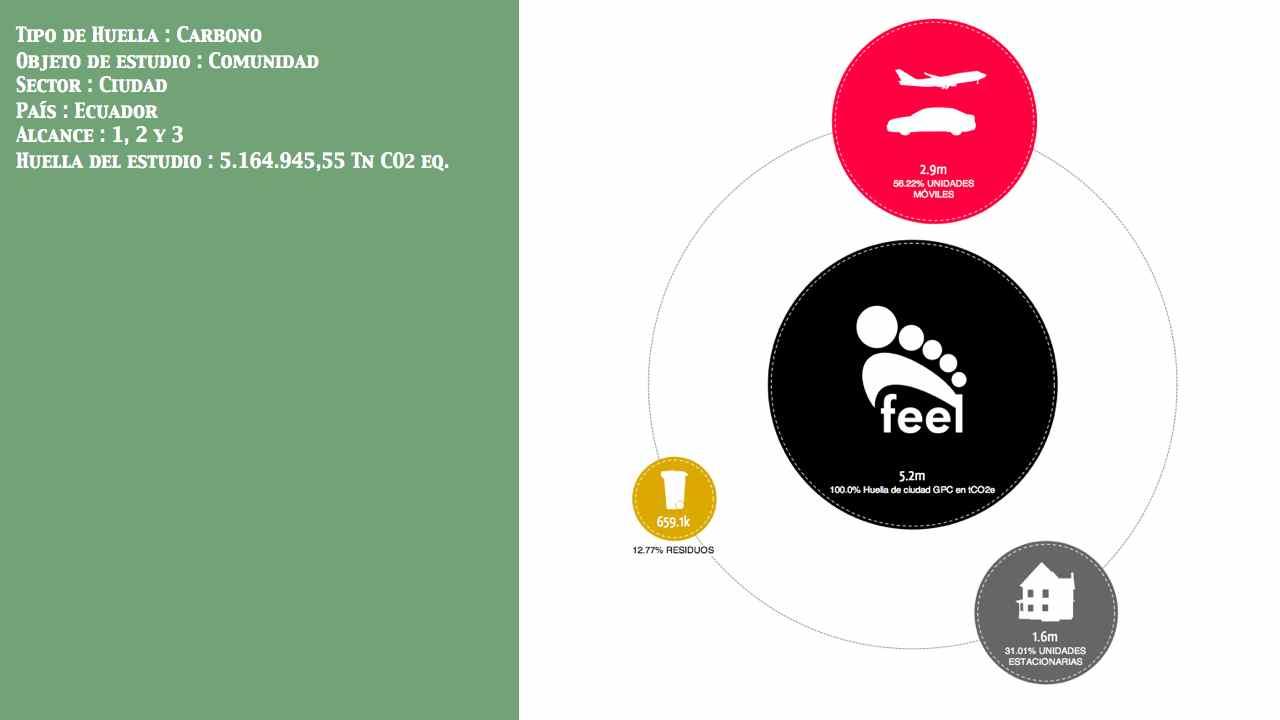 Huella de Ciudad País: Ecuador Entidad: No público Alcance: 1, 2 y 3 Huella: 5.164.945,55 Tn CO2 eq.