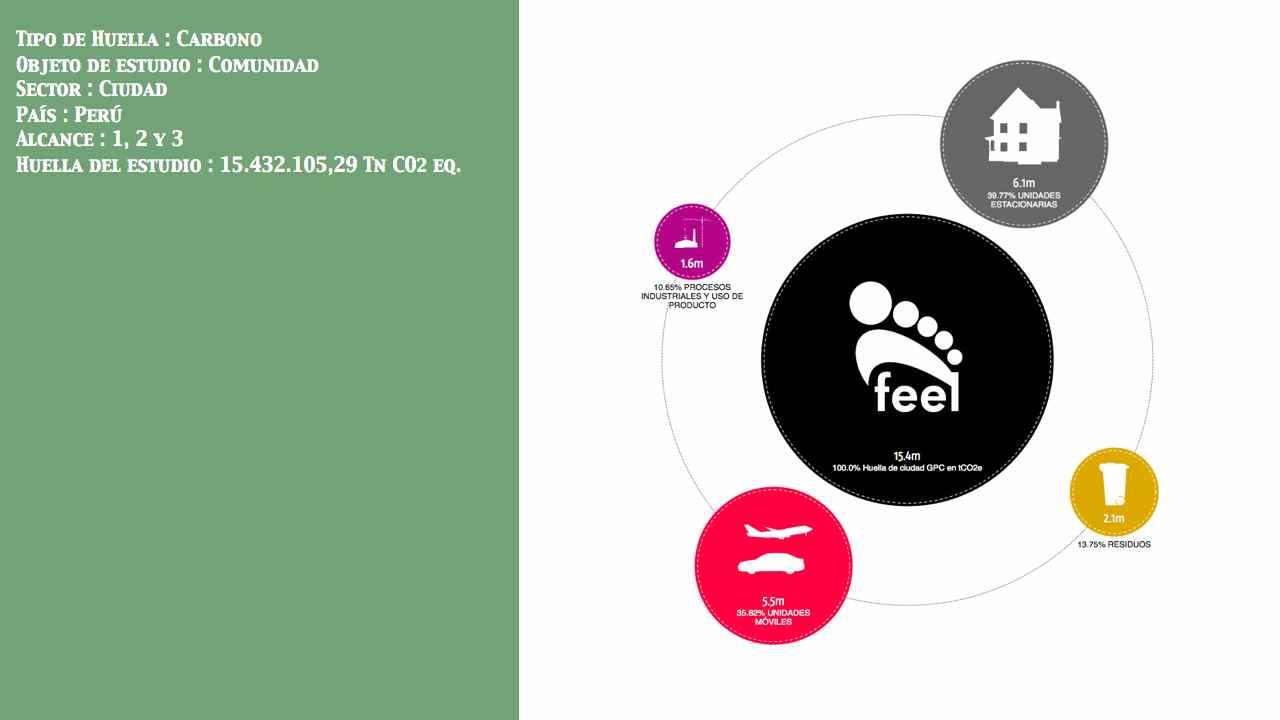 Huella de Ciudad País: Perú Entidad: No público Alcance: 1, 2 y 3 Huella: 15.432.105,29 Tn CO2 eq.