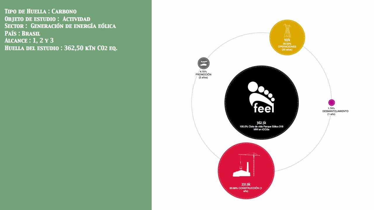 Huella de ciclo de vida de actividad Paque eólico País: Brasil Entidad: No público Alcance: 1, 2, 3 Huella: 362,50 kTn CO2 eq.