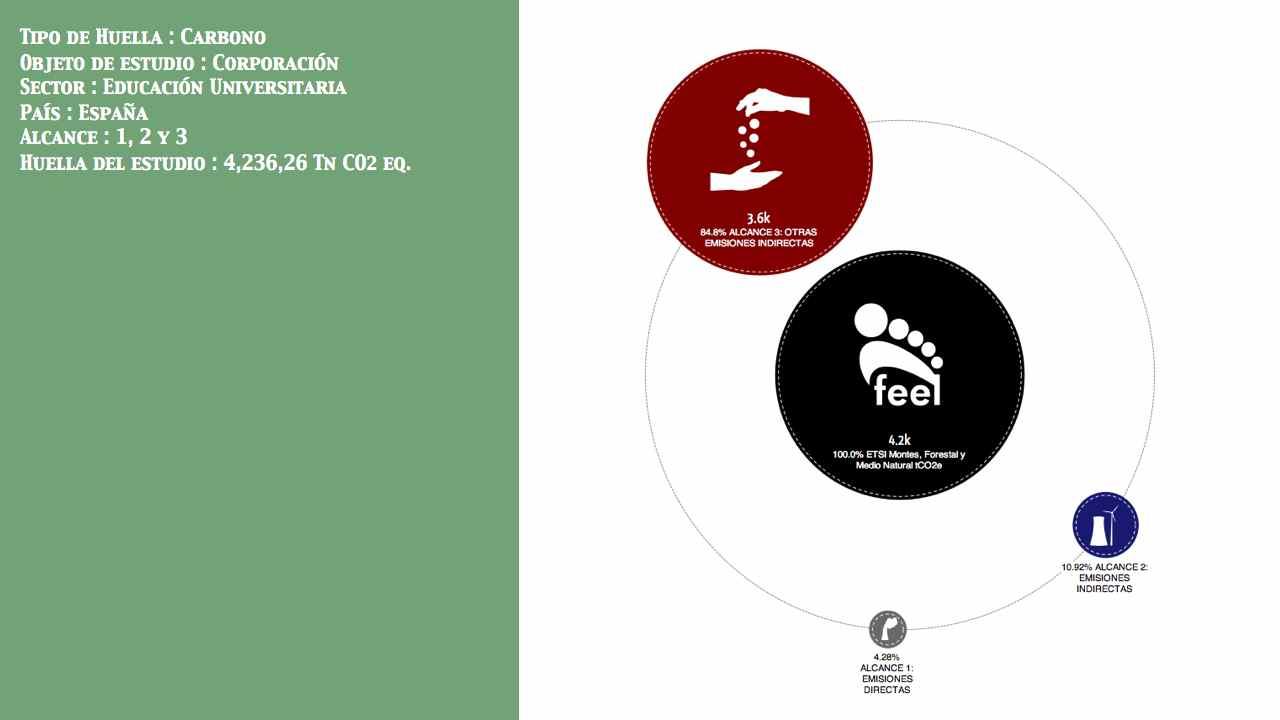 Educación Universitaria País: España Entidad: No público  Alcance: 1, 2 y 3 Huella: 4,236,26 Tn CO2 eq.